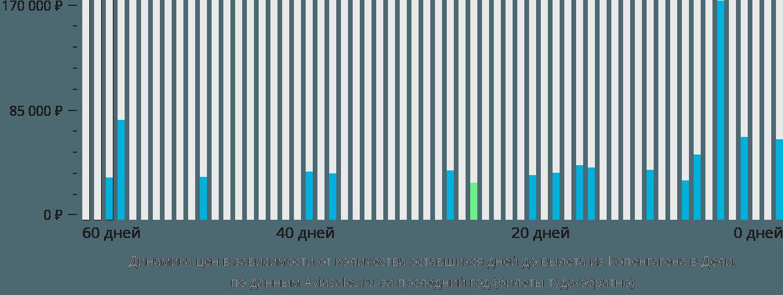 Динамика цен в зависимости от количества оставшихся дней до вылета из Копенгагена в Дели