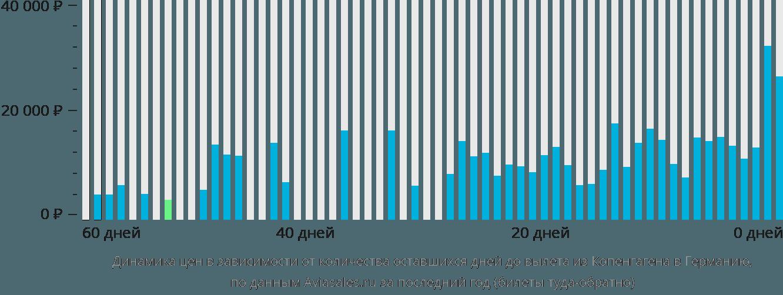 Динамика цен в зависимости от количества оставшихся дней до вылета из Копенгагена в Германию