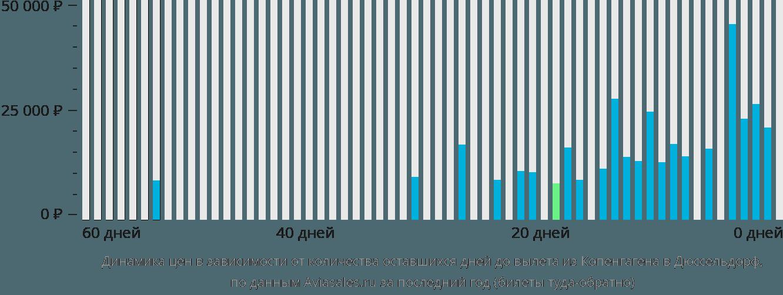 Динамика цен в зависимости от количества оставшихся дней до вылета из Копенгагена в Дюссельдорф