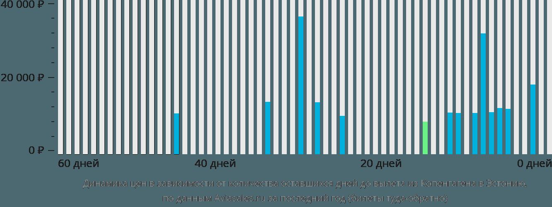Динамика цен в зависимости от количества оставшихся дней до вылета из Копенгагена в Эстонию