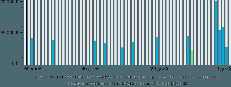 Динамика цен в зависимости от количества оставшихся дней до вылета из Копенгагена в Ереван
