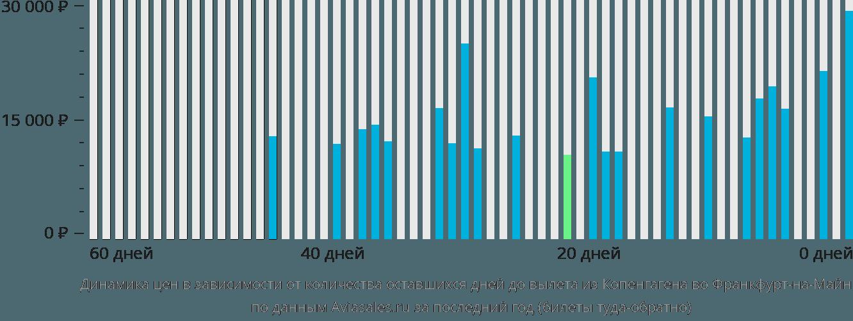 Динамика цен в зависимости от количества оставшихся дней до вылета из Копенгагена во Франкфурт-на-Майне