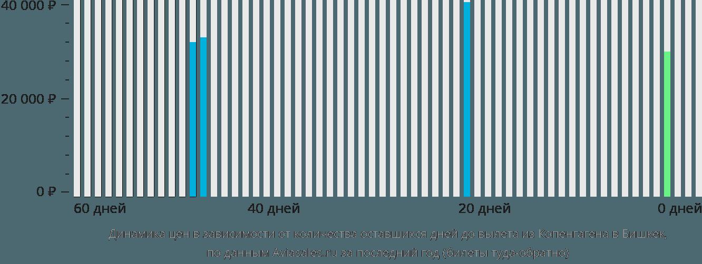 Динамика цен в зависимости от количества оставшихся дней до вылета из Копенгагена в Бишкек