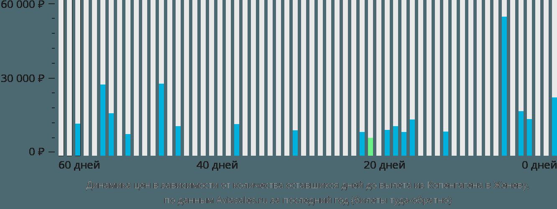 Динамика цен в зависимости от количества оставшихся дней до вылета из Копенгагена в Женеву