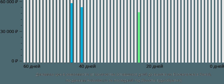 Динамика цен в зависимости от количества оставшихся дней до вылета из Копенгагена в Ханой