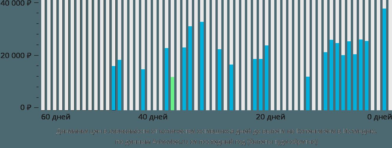 Динамика цен в зависимости от количества оставшихся дней до вылета из Копенгагена в Исландию