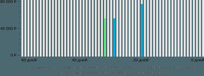 Динамика цен в зависимости от количества оставшихся дней до вылета из Копенгагена в Илулиссат