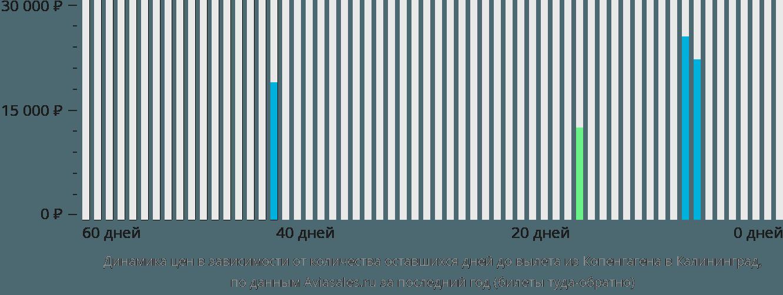 Динамика цен в зависимости от количества оставшихся дней до вылета из Копенгагена в Калининград
