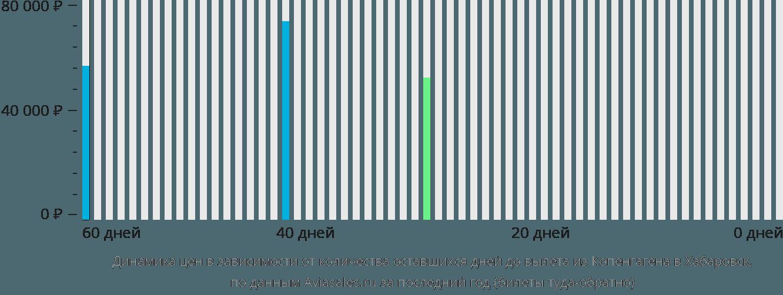 Динамика цен в зависимости от количества оставшихся дней до вылета из Копенгагена в Хабаровск