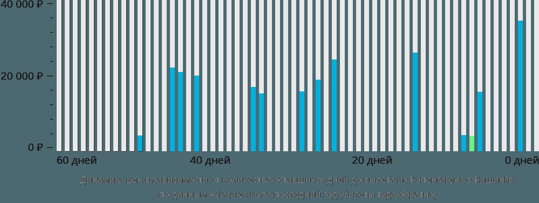 Динамика цен в зависимости от количества оставшихся дней до вылета из Копенгагена в Кишинёв