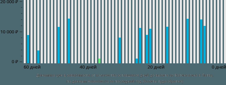 Динамика цен в зависимости от количества оставшихся дней до вылета из Копенгагена в Литву