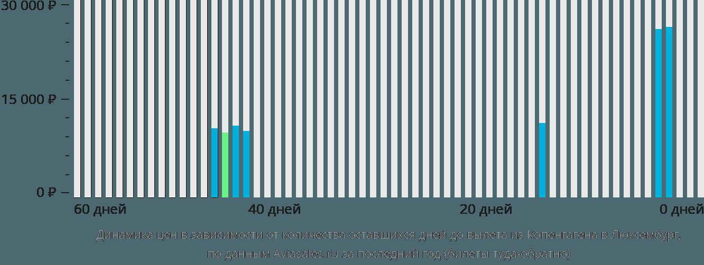 Динамика цен в зависимости от количества оставшихся дней до вылета из Копенгагена в Люксембург