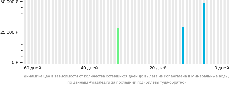Динамика цен в зависимости от количества оставшихся дней до вылета из Копенгагена в Минеральные Воды