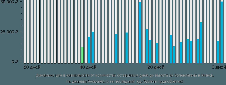 Динамика цен в зависимости от количества оставшихся дней до вылета из Копенгагена в Минск