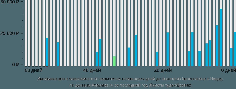 Динамика цен в зависимости от количества оставшихся дней до вылета из Копенгагена в Ниццу