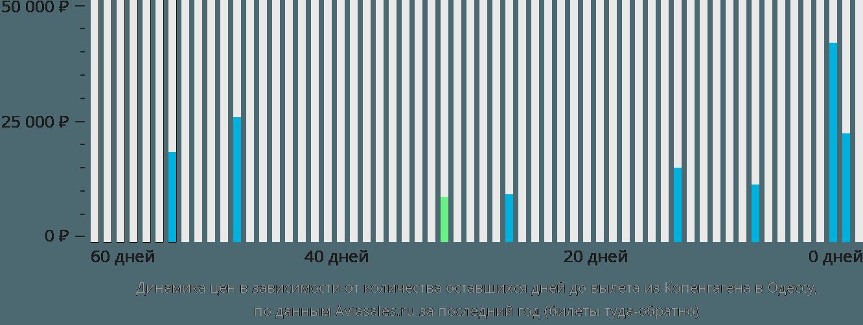Динамика цен в зависимости от количества оставшихся дней до вылета из Копенгагена в Одессу