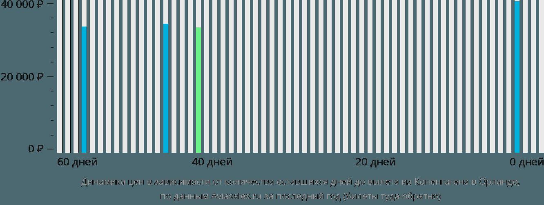 Динамика цен в зависимости от количества оставшихся дней до вылета из Копенгагена в Орландо