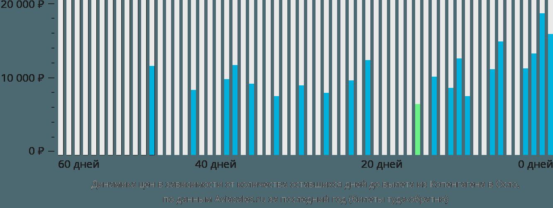 Динамика цен в зависимости от количества оставшихся дней до вылета из Копенгагена в Осло