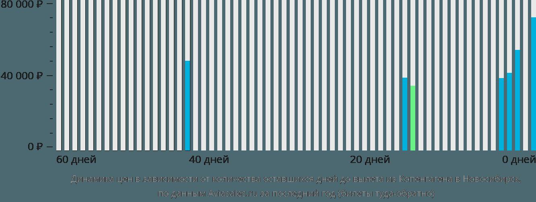 Динамика цен в зависимости от количества оставшихся дней до вылета из Копенгагена в Новосибирск