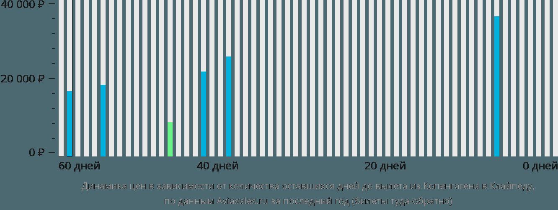 Динамика цен в зависимости от количества оставшихся дней до вылета из Копенгагена в Клайпеду