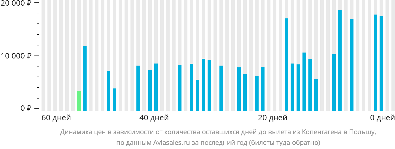 Динамика цен в зависимости от количества оставшихся дней до вылета из Копенгагена в Польшу