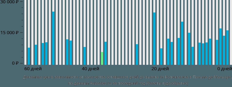 Динамика цен в зависимости от количества оставшихся дней до вылета из Копенгагена в Пальма-де-Майорку