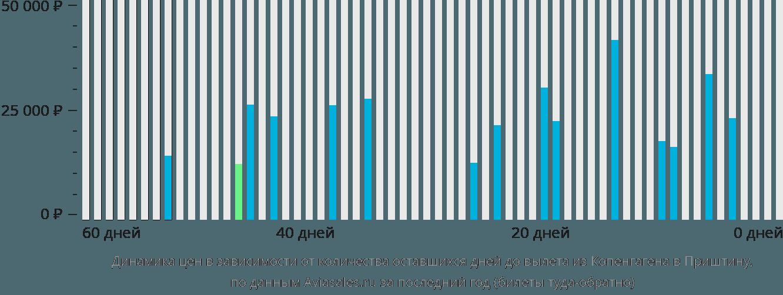 Динамика цен в зависимости от количества оставшихся дней до вылета из Копенгагена в Приштину