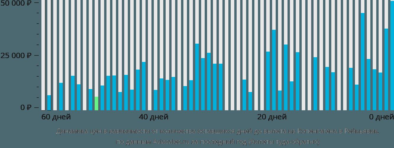 Динамика цен в зависимости от количества оставшихся дней до вылета из Копенгагена в Рейкьявик