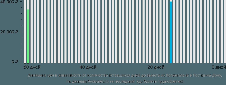 Динамика цен в зависимости от количества оставшихся дней до вылета из Копенгагена в Ростов-на-Дону