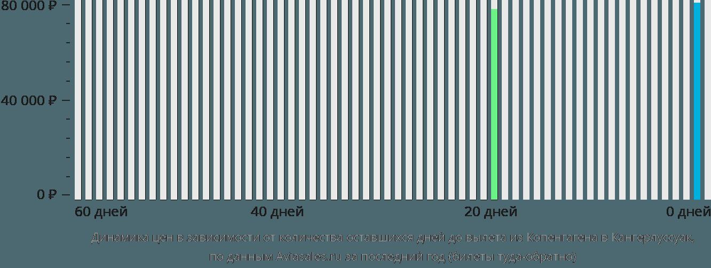Динамика цен в зависимости от количества оставшихся дней до вылета из Копенгагена в Кангерлуссуак