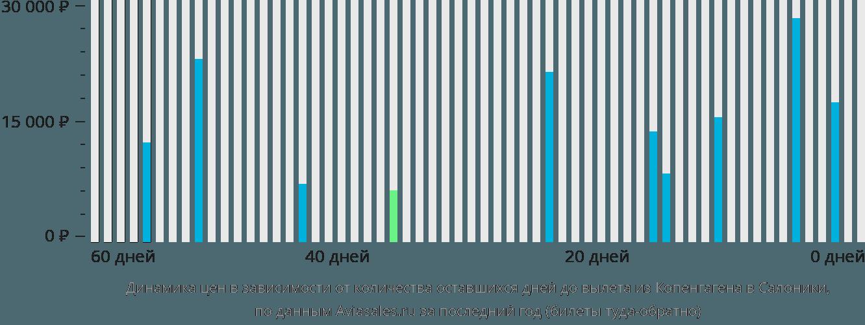 Динамика цен в зависимости от количества оставшихся дней до вылета из Копенгагена в Салоники