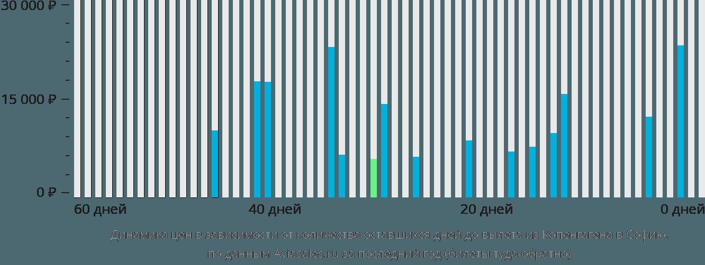 Динамика цен в зависимости от количества оставшихся дней до вылета из Копенгагена в Софию