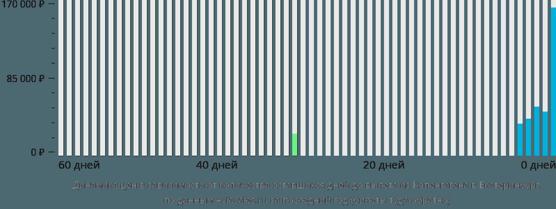 Динамика цен в зависимости от количества оставшихся дней до вылета из Копенгагена в Екатеринбург