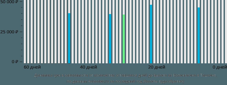 Динамика цен в зависимости от количества оставшихся дней до вылета из Копенгагена в Ташкент
