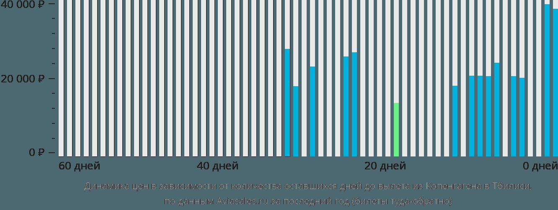 Динамика цен в зависимости от количества оставшихся дней до вылета из Копенгагена в Тбилиси