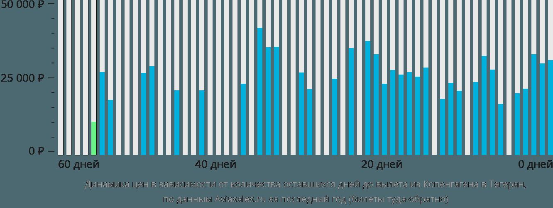 Динамика цен в зависимости от количества оставшихся дней до вылета из Копенгагена в Тегеран