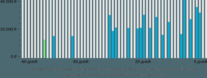 Динамика цен в зависимости от количества оставшихся дней до вылета из Копенгагена в Тель-Авив