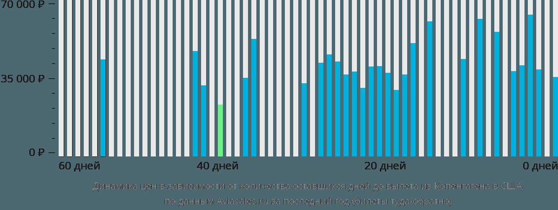 Динамика цен в зависимости от количества оставшихся дней до вылета из Копенгагена в США