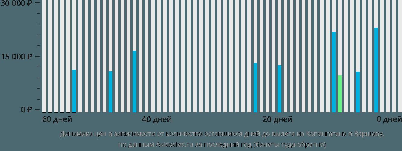 Динамика цен в зависимости от количества оставшихся дней до вылета из Копенгагена в Варшаву