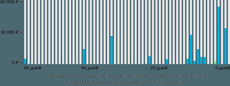 Динамика цен в зависимости от количества оставшихся дней до вылета из Копьяпо