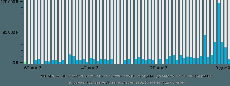 Динамика цен в зависимости от количества оставшихся дней до вылета из Кампина-Гранди