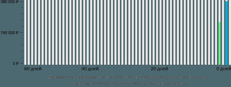 Динамика цен в зависимости от количества оставшихся дней до вылета из Кулебры