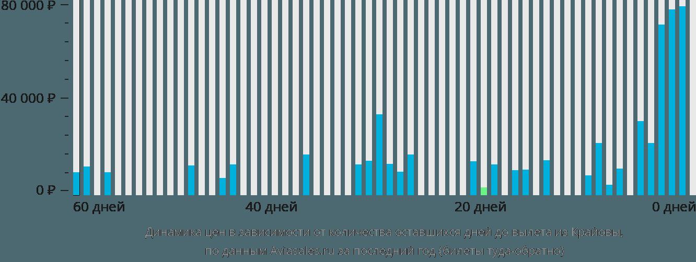 Динамика цен в зависимости от количества оставшихся дней до вылета из Крайовы