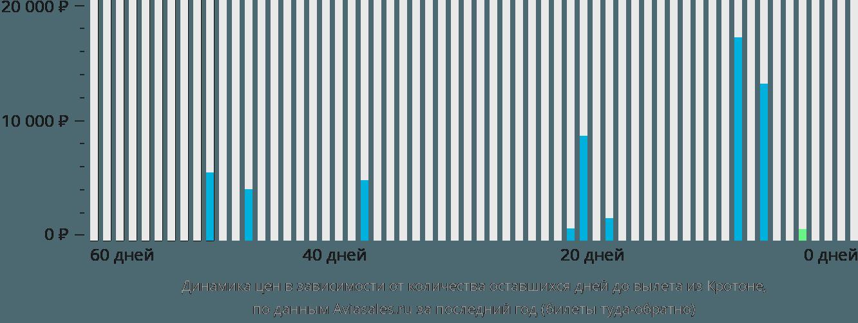 Динамика цен в зависимости от количества оставшихся дней до вылета из Кротона