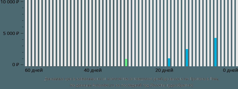 Динамика цен в зависимости от количества оставшихся дней до вылета из Кротона в Рим