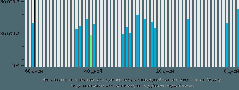Динамика цен в зависимости от количества оставшихся дней до вылета из Чанша в Москву
