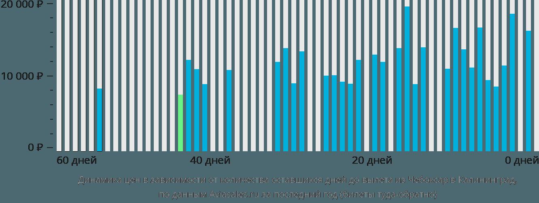 Динамика цен в зависимости от количества оставшихся дней до вылета из Чебоксар в Калининград