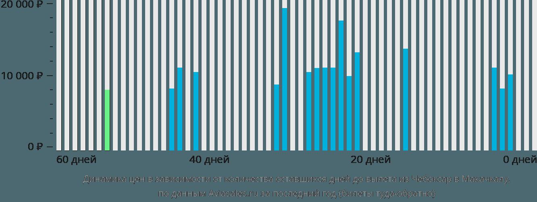 Динамика цен в зависимости от количества оставшихся дней до вылета из Чебоксар в Махачкалу
