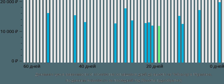 Динамика цен в зависимости от количества оставшихся дней до вылета из Чебоксар в Мурманск