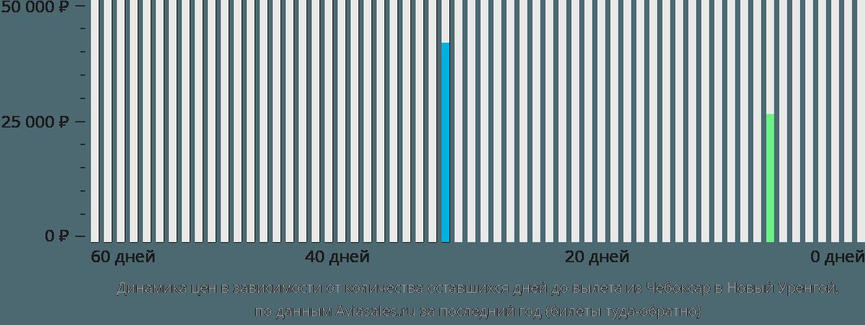 Динамика цен в зависимости от количества оставшихся дней до вылета из Чебоксар в Новый Уренгой